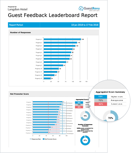 guest-feedback-overview-group-reporting