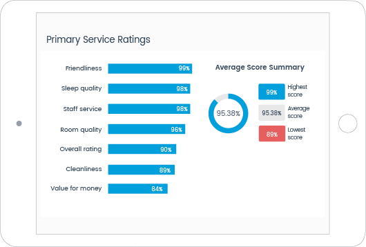 primary-service-ratings-feedback