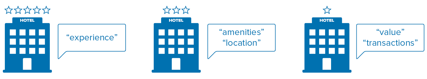 review_analysis_different_tier_hotels