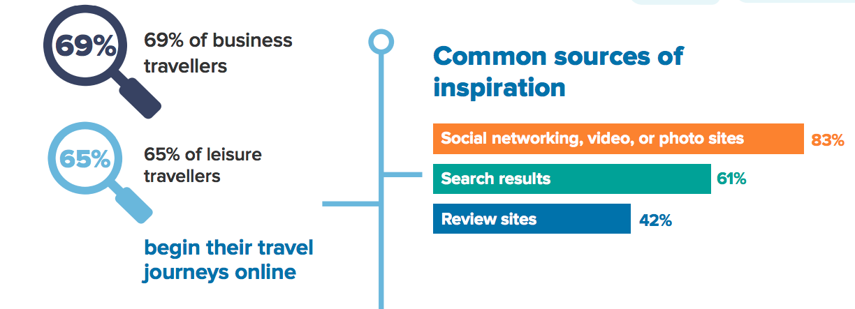 where-travellers-find-inspiration-online